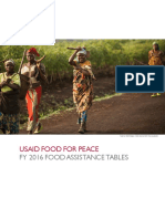 Usaid Food for Peace Fy 2016 Food Assistance Tables 2017.11.28