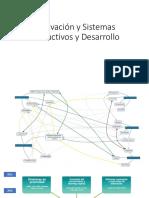 Innovación y los sistemas productivos