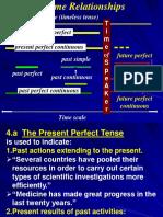 4perfectTenses+FutureContinuous Tense