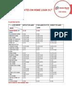 RETAIL LOAN RATES COMPARISION CHART.pdf