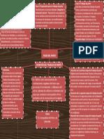 240331287 Mapa Conceptual Atencion Del Trabajo de Parto