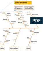 Diagrama Causa – Efecto GESTION de TRANSPORTE