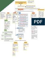 Mapa Conceptual Del Sistema General de Salud en Colombia-