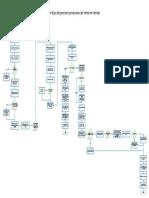 Diagrama de Flujo Del Proceso de Venta en Tienda