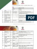 Comparación entre las normas ISO 45001