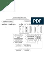 Diagramas de Soldadura y Manufactura.