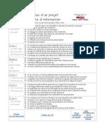 Projet de recherche en 6 étapes