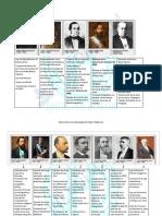 Presidentes Argentinos y Sus Obras