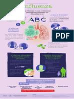 Infografia Influenza