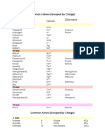 Common Cations & Anions.docx