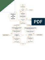 flujograma preseleccion