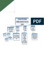 Peta Konsep Perspektif Pendidikan Modul 11_lira