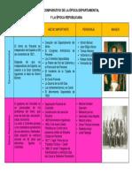 CUADRO COMPARATIVO DE LA ÉPOCA DEPARTAMENTAL.docx