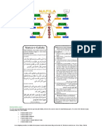 Structure of Recommended Prayers