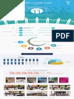 Cyber Lab Infographics