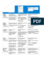 Rubrics for Roleplay