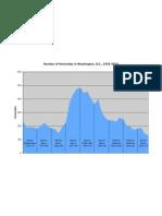 D.C. Homicide Totals 1975-2010