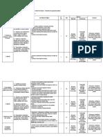 Proiectul Unitatii de Invatare Elemente de Organizare a Datelor