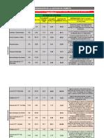 Determinación de Cemento Bloque Oficinas y Nave Industrial