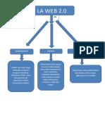 mapa conceptual wep 2.0 ].docx