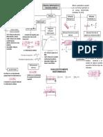 mapa conceptual esfuerzos mecanicos