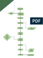 Diagrama de Flujo Queso