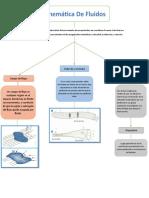 Mapas Conceptuales - Mecanica de Fluidos