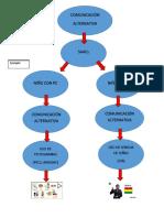 Mapa Conceptual Comunicacion Alternativa
