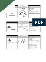 Pictogramas carbohidratos
