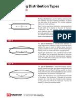 LED DistributionTypes Handout