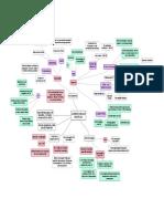 ACIDENTE VASCULAR ENCEFÁLICO mapa.pdf