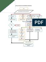 Diagrama de Flujo de las Actividades productivas.docx