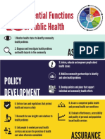 Essential Functions of Public Health