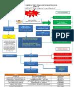 Flujograma de Comunicaciones Emergencia Rajo Inca Tepsac.docx