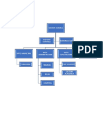Estructura organizativa cnjg