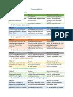 Processus Achat.pdf