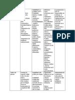CONTANTES D ELA PRACTICA 8 Y 9.docx