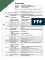 SPM 2006-2009 Chemistry Paper 2 Analysis