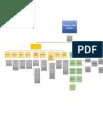 KPI ́s en Logística y Cadenas de Suministro