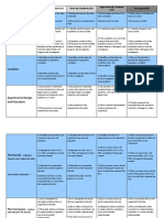 New Design Science Rubric - May 3rd 2010