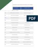 Lista Das Principais Transações Dicionário PT En