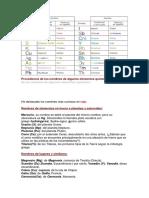 Quimica Origen de Los Nombres de Los Elementos Quimicos