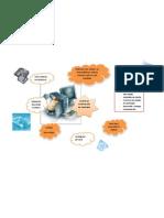 mapa mental de modelo de construccion de prototipos