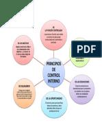 principio control.docx