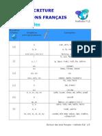 Écriture des sons français