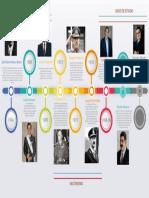 DEBER DE LINEA DE TIEMPO.pdf