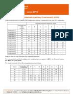 Math 0580 Grade Threshold June 2019