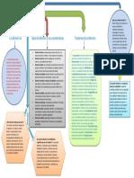 MAPA CONCEPTUAL 2 PROCESOS DE LA ATENCION.pdf