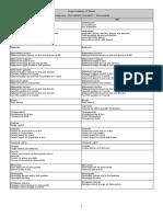 RAD Intermediate Vocabulary.pdf
