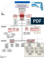 ORGANIGRAMA  HIDROLOGICA.pptx